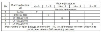 таблица мебельные петли